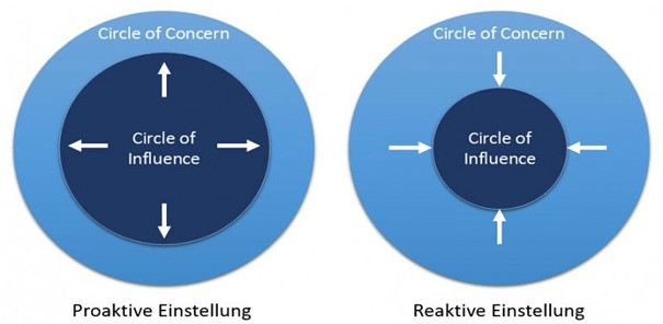 Steven Covey - Circle Of Influence